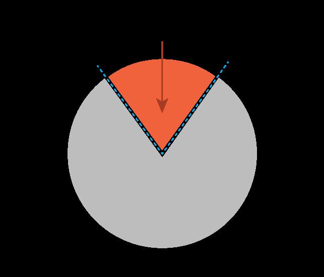 NPE-Wrong-Pie-Chart