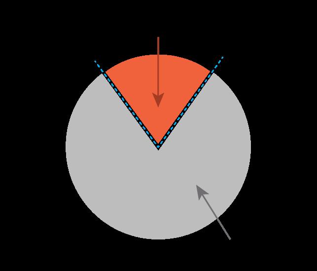 NPE-begin-Pie-Chart-2