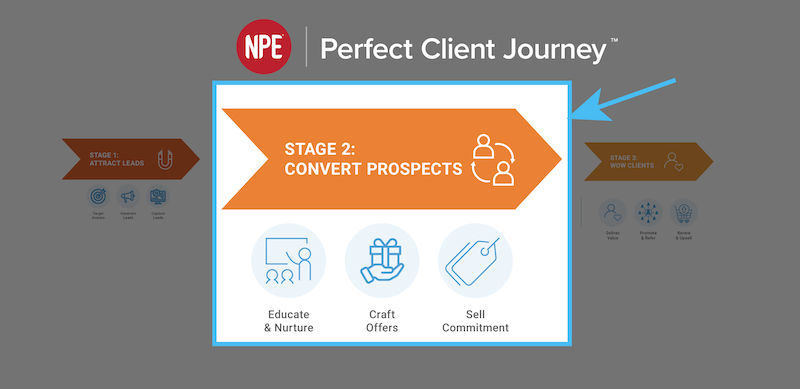 npe fitness perfect client journey convert prospects