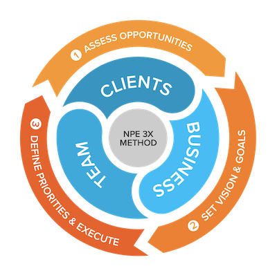NPE 3X Method systems and tools for clients, business, team