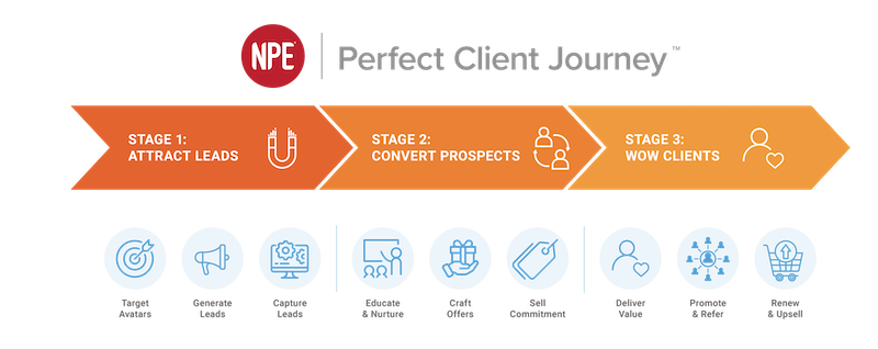 npe perfect client journey
