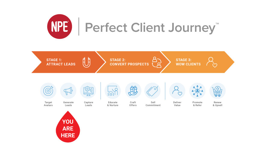 NPE Perfect Client Journey 9 Steps