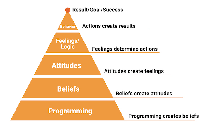 Psychology pyramid demonstrating how our beliefs ultimately shape our actions