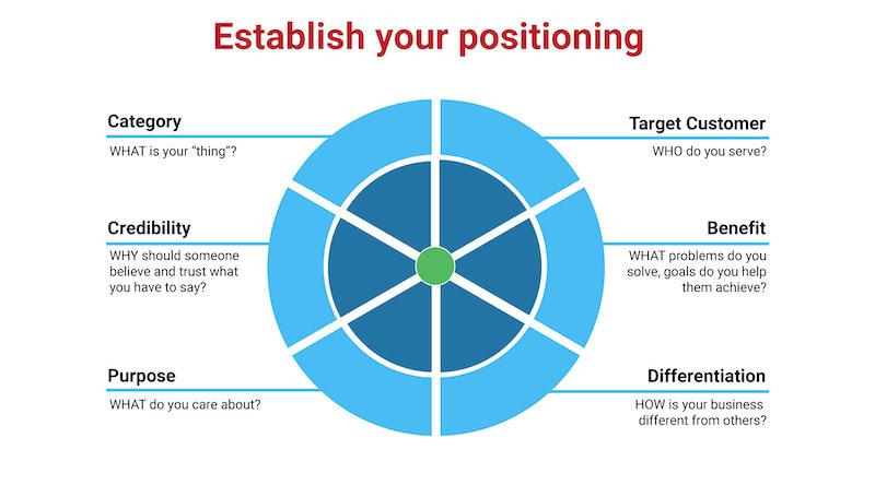Establish your positioning six questions
