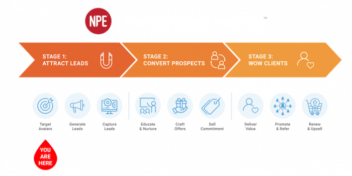 perfect-client-journey-stage-1-attract-leads